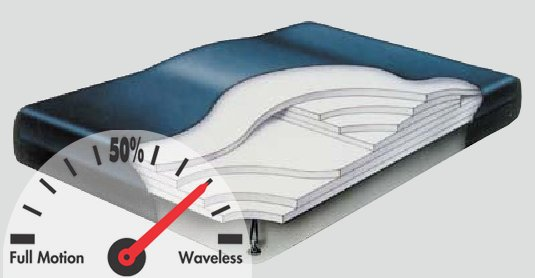 Constellation Dual Chamber Fiber 4500 Hardside Waterbed
