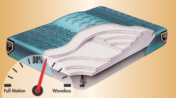 Nordic IV with Lumbar Hardside Waterbed