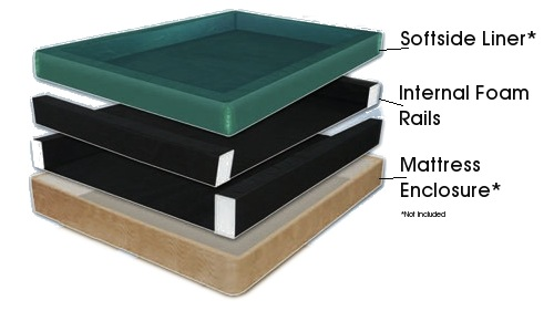 Softside Waterbed Internal Foam Rails